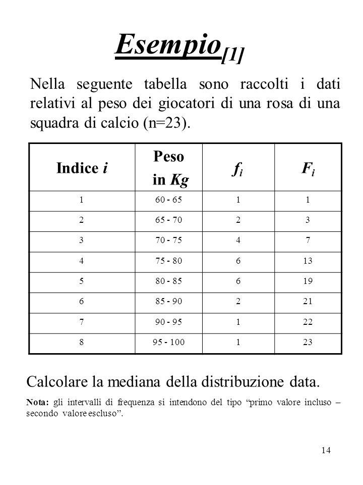 Esempio[1] Nella seguente tabella sono raccolti i dati relativi al peso dei giocatori di una rosa di una squadra di calcio (n=23).